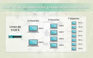 portada de Planes PCQ con address list y reuso de ancho de banda